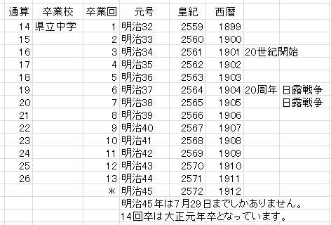 卒年表02