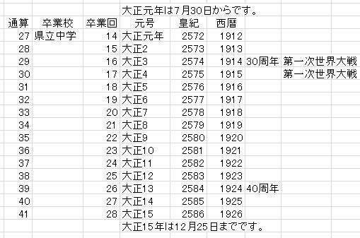 卒年表03