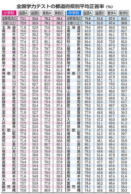 全科目、全国平均以下の長崎県
