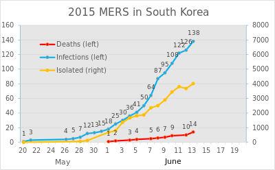 2015_MERS_in_South_Korea