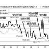 安倍内閣の支持率:歴代内閣支持率より