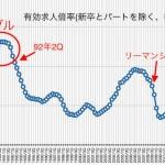 日本は再び、バブルへGo?