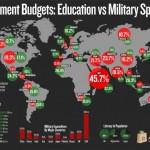 国別、予算に占める教育費と軍事費の割合