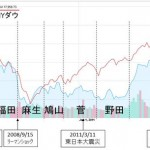 株価でわかる、ダメな政党、民主党