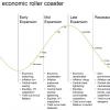 世界経済のジェットコースター
