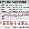 韓国発のデマ?日韓スワップ協定の再開デマを日本政府は否定しました