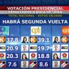 【動画あり】ペルー大統領選挙、ケイコ・フジモリ氏が首位 過半数届かず6月5日に決選投票へ