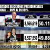 ペルー大統領選挙、ケイコ・フジモリ氏、残念ながら僅差で落選