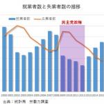 【アベノミクス】正社員が8年ぶりに増加、「非正規ガー」と発言する野党はウソつき?