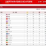 【リオ五輪】なぜ日本のメダル数が増加したのでしょう?