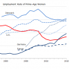 女性就業率(Female employment rates)、実は日本のほうがアメリカやフランスより高い事実