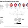 フランス大統領選挙、ルペン党首とマクロン候補の一騎打ちか?第一回投票は4月23日