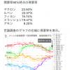 フランス大統領選挙報道で少しだけわかった日本のマスコミの姿勢