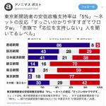 安倍政権支持率でわかる各新聞の傾向