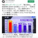 【TBS(長崎ではNBC長崎放送)が若者に激怒】18~20代の安倍内閣支持率68%(アベノミクス成功)