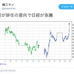 民進党の影響力はたった100円上昇、1時間で終了。その程度だよ民進党って