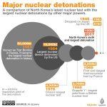 【開戦前】北朝鮮が実験した水爆の威力 1