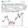 【アベノミクス】日経平均株価:20年10カ月ぶりの高値。報道されていませんが、年金の運用益も・・・