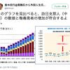 【中国人のバイオテロ?】日本における梅毒患者の増加は、訪日中国人の増加率と完全に一致