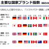 いまのところ中国+韓国の思いどおりにはならず、日本の国家ブランド力は落ちていません