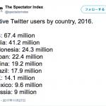 【ツイッター】国別に比較すると、日本のほうが中国より使用者が多い