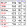 長崎市の人口減少が止まりません。1年でマイナス4000人ほど