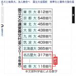 【在校生向け】名古屋大学と岐阜大学、統合へ。つまり今後は、岐阜大卒が名古屋大卒?