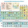 【在校生向け】化学:元素はそれぞれ何に使われているのですか?