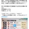 相変わらずウソニュース?:TVと新聞が隠す野田聖子議員と石破議員の事実を知ろう